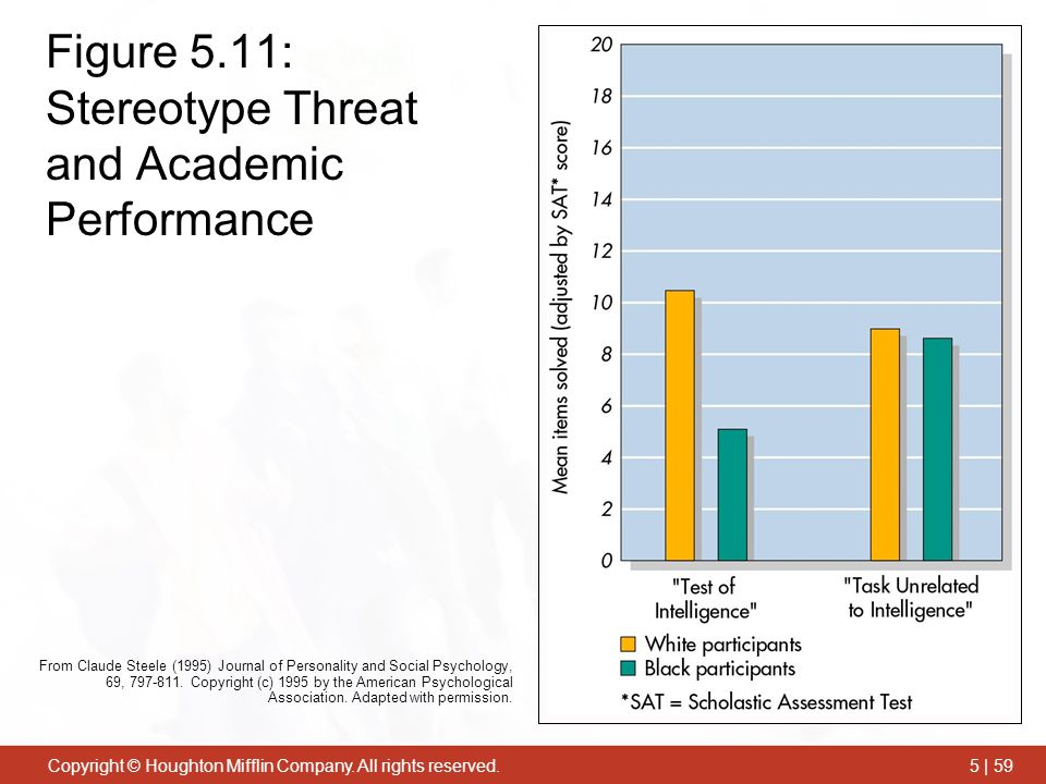Figure 5.11: Stereotype Threat and Academic Performance