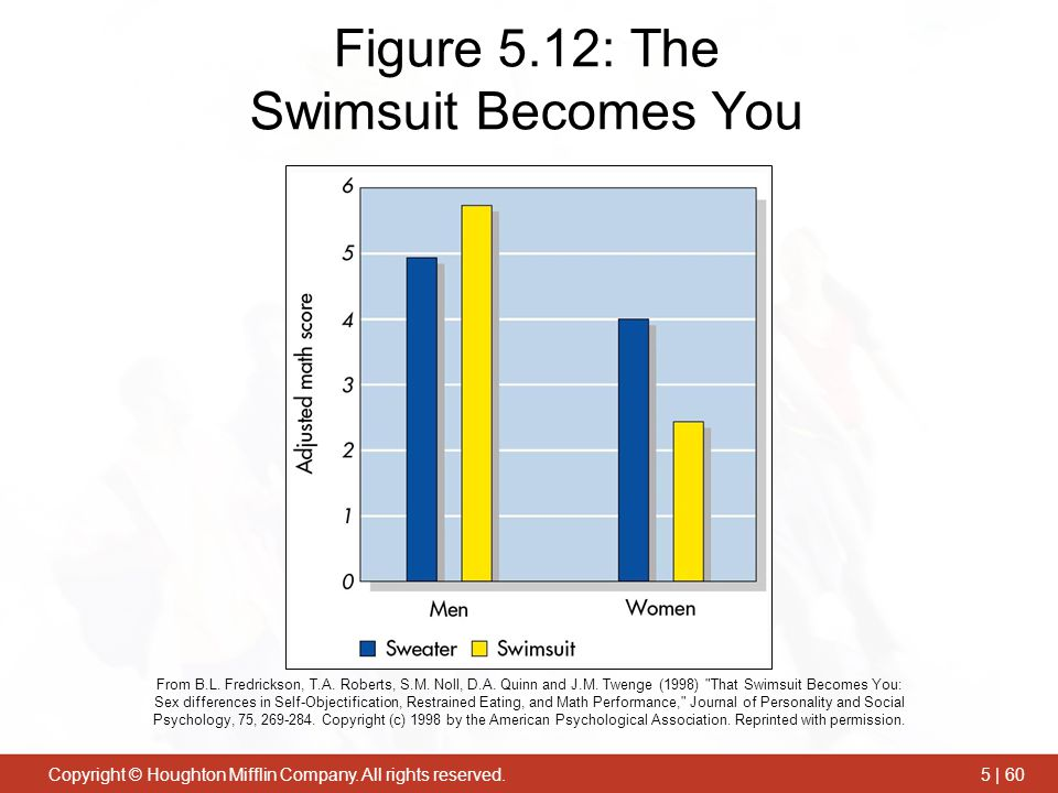 Figure 5.12: The Swimsuit Becomes You