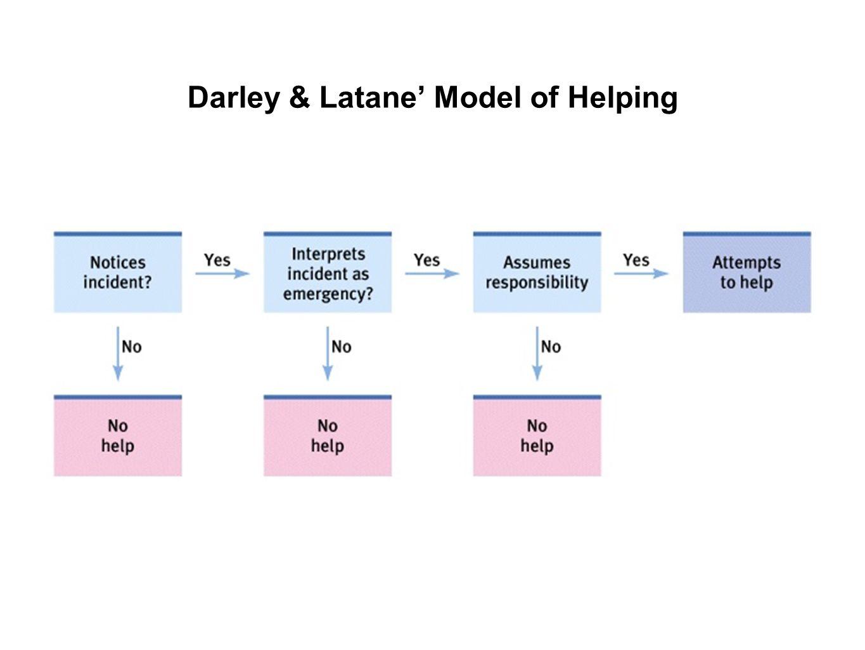 Darley & Latane' Model of Helping