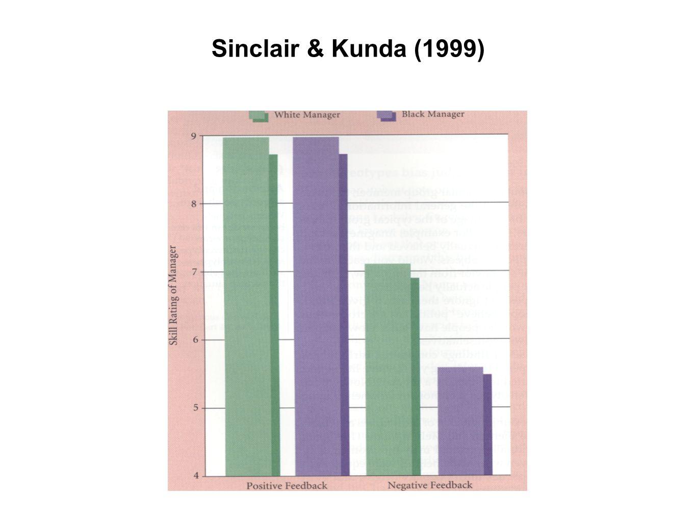 Sinclair & Kunda (1999)