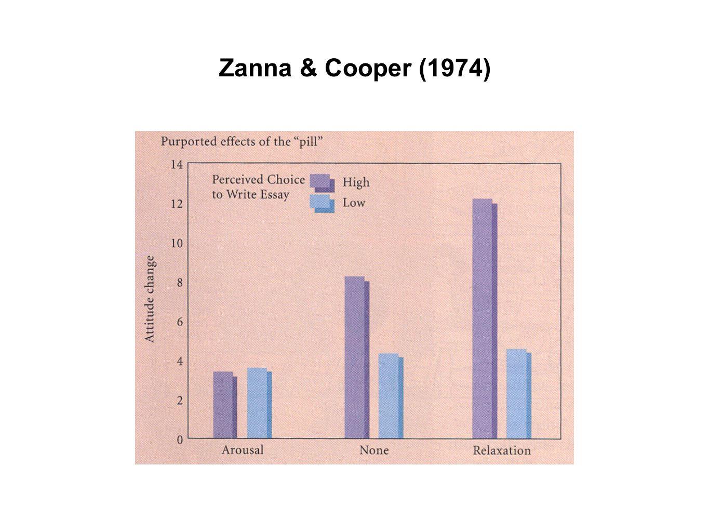 Zanna & Cooper (1974)