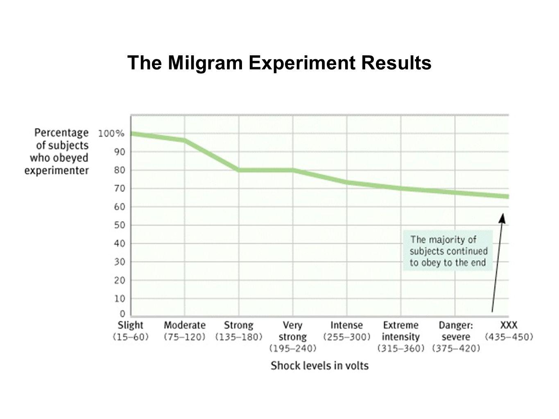 The Milgram Experiment Results