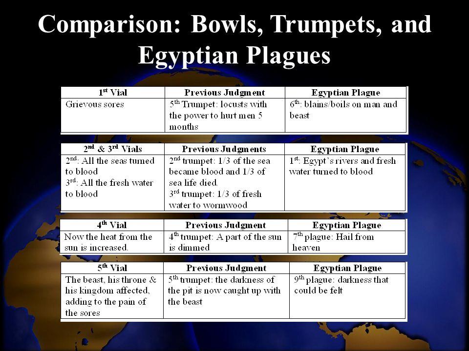 Comparison: Bowls, Trumpets, and Egyptian Plagues