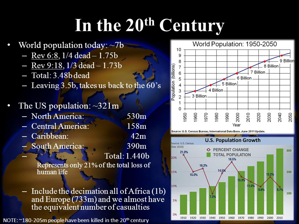 In the 20th Century World population today: ~7b