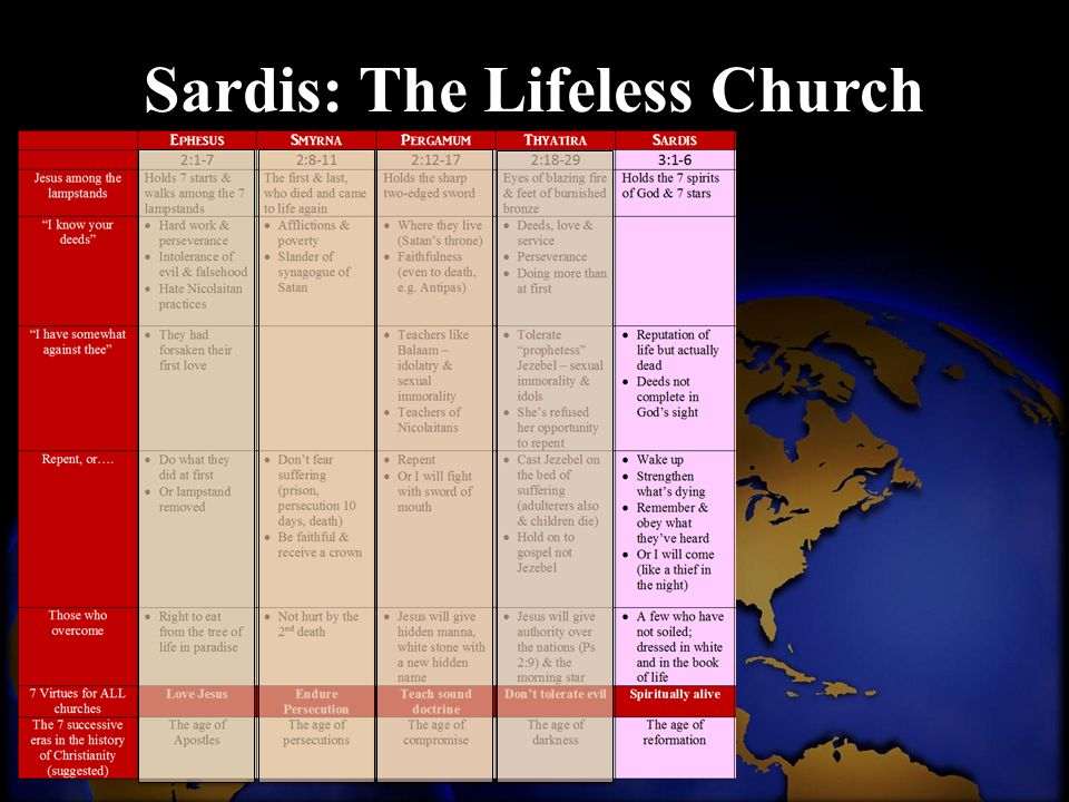Sardis: The Lifeless Church