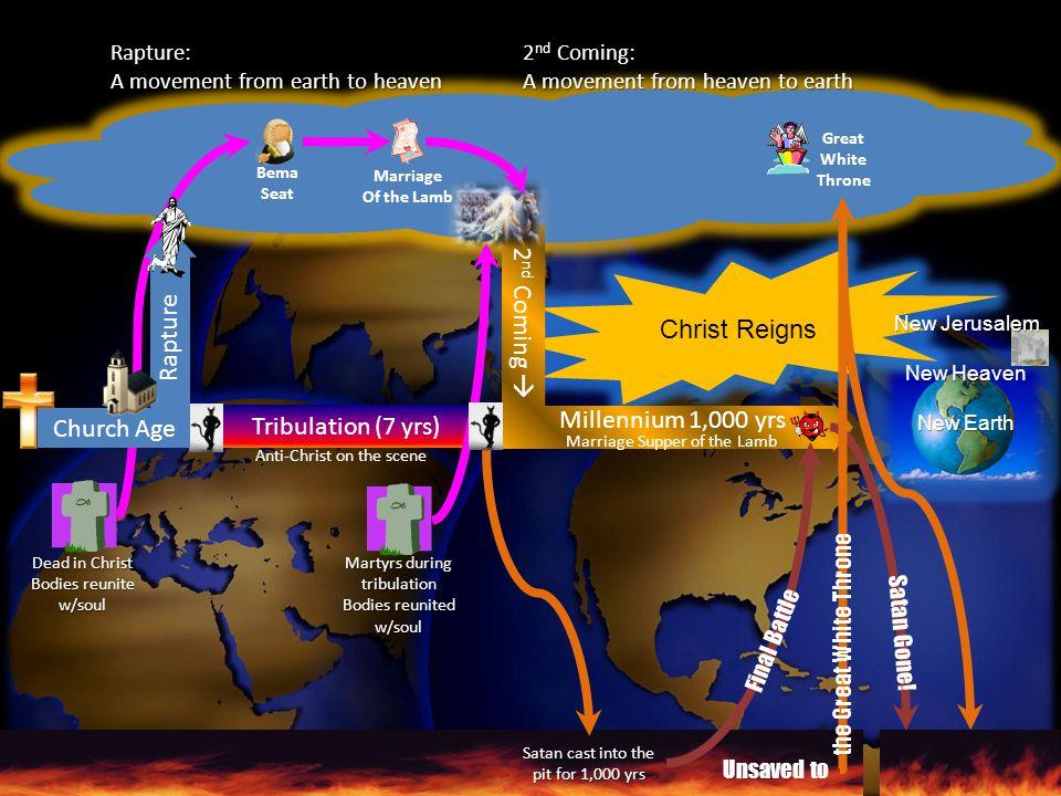 2nd Coming  Christ Reigns Rapture Church Age Millennium 1,000 yrs