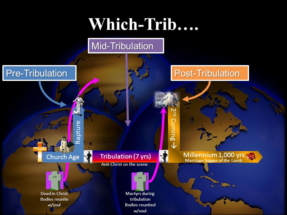 Which-Trib…. Mid-Tribulation Pre-Tribulation Post-Tribulation
