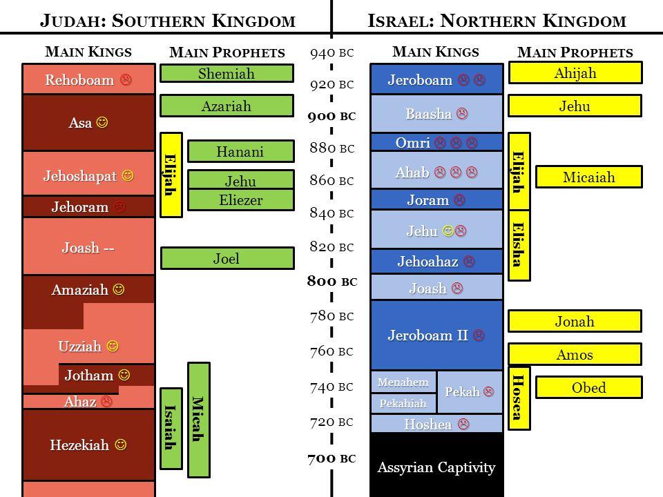 Judah: Southern Kingdom Israel: Northern Kingdom