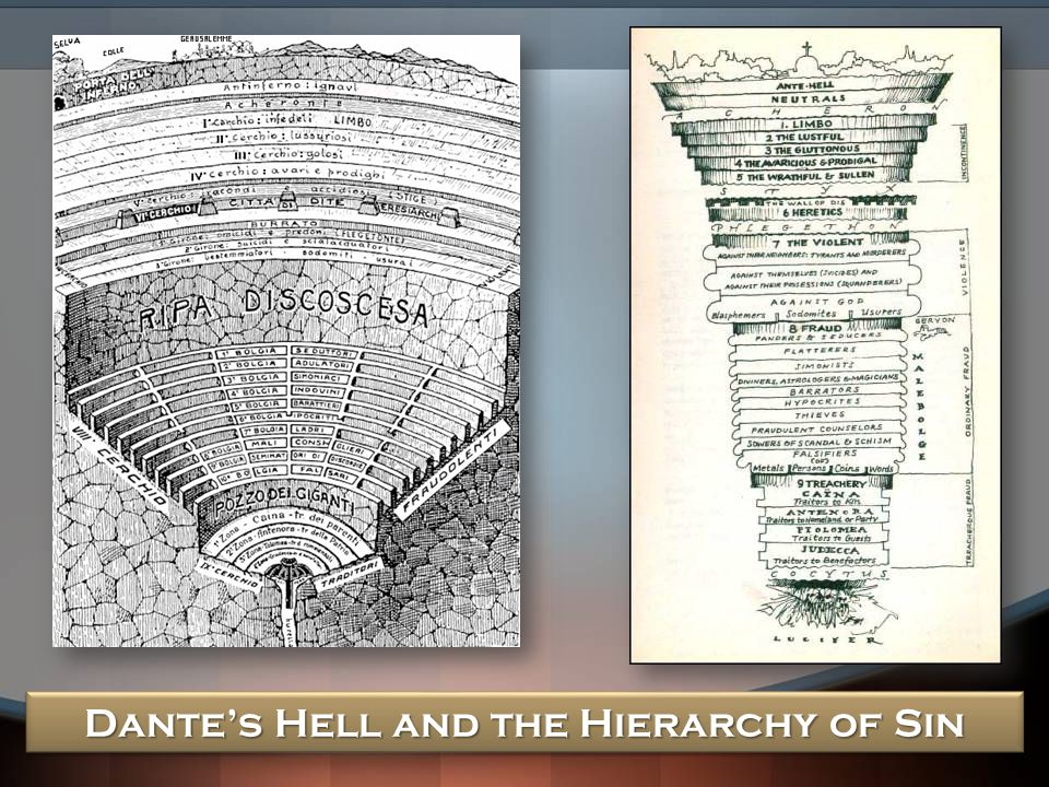 Dante's Hell and the Hierarchy of Sin