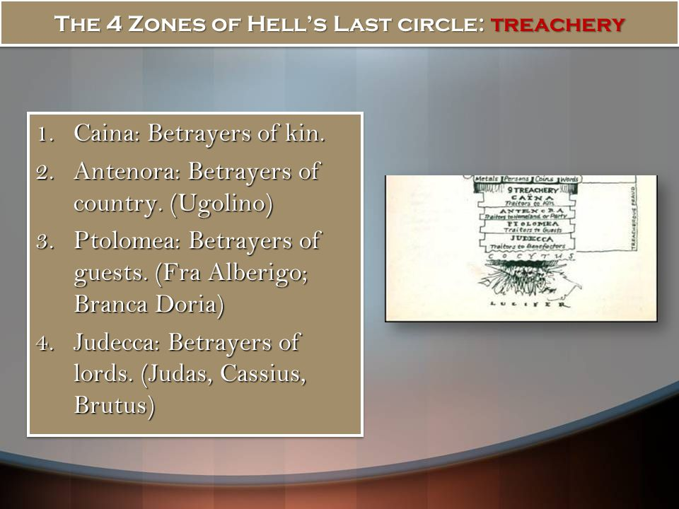The 4 Zones of Hell's Last circle: treachery