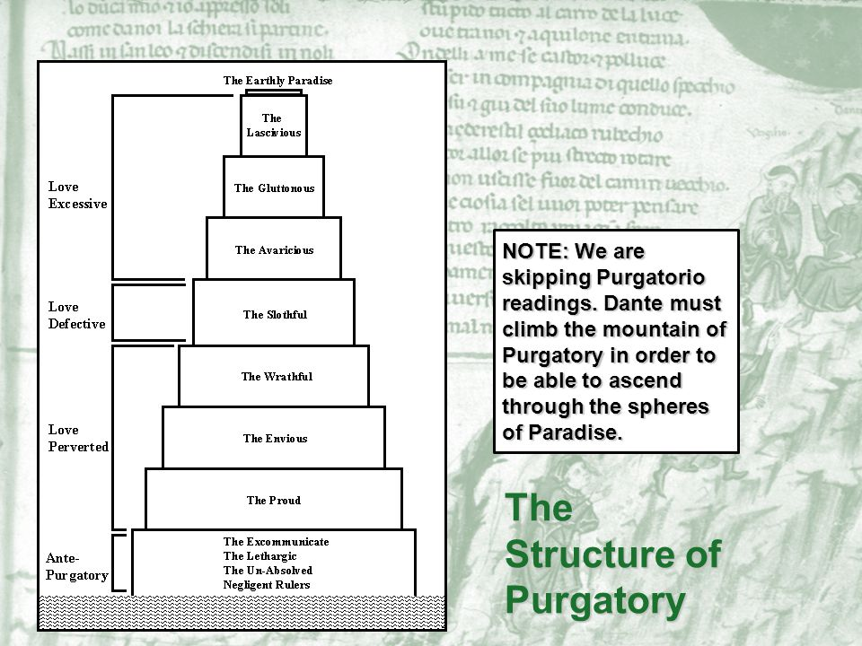 The Structure of Purgatory