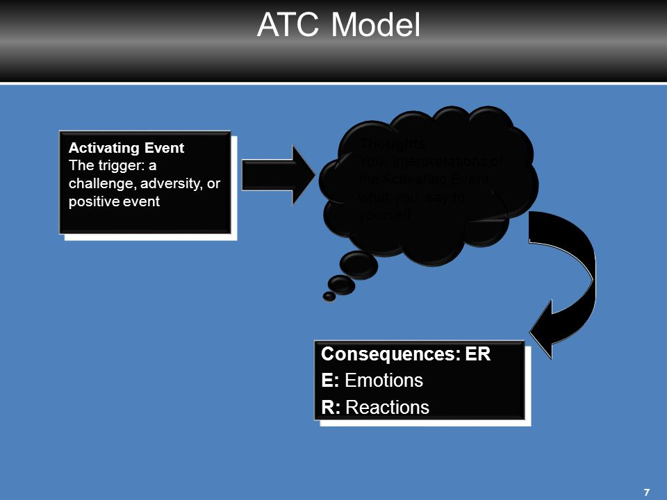 ATC Model Consequences: ER E: Emotions R: Reactions