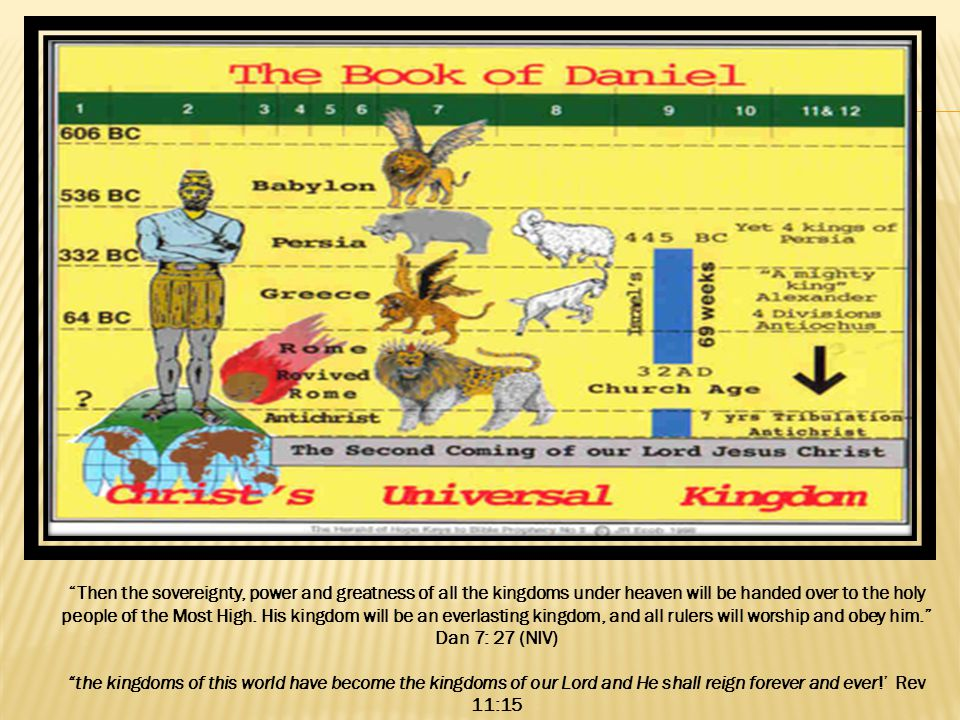 Daniel s Vision of a Ram and a Goat (ch. 8)