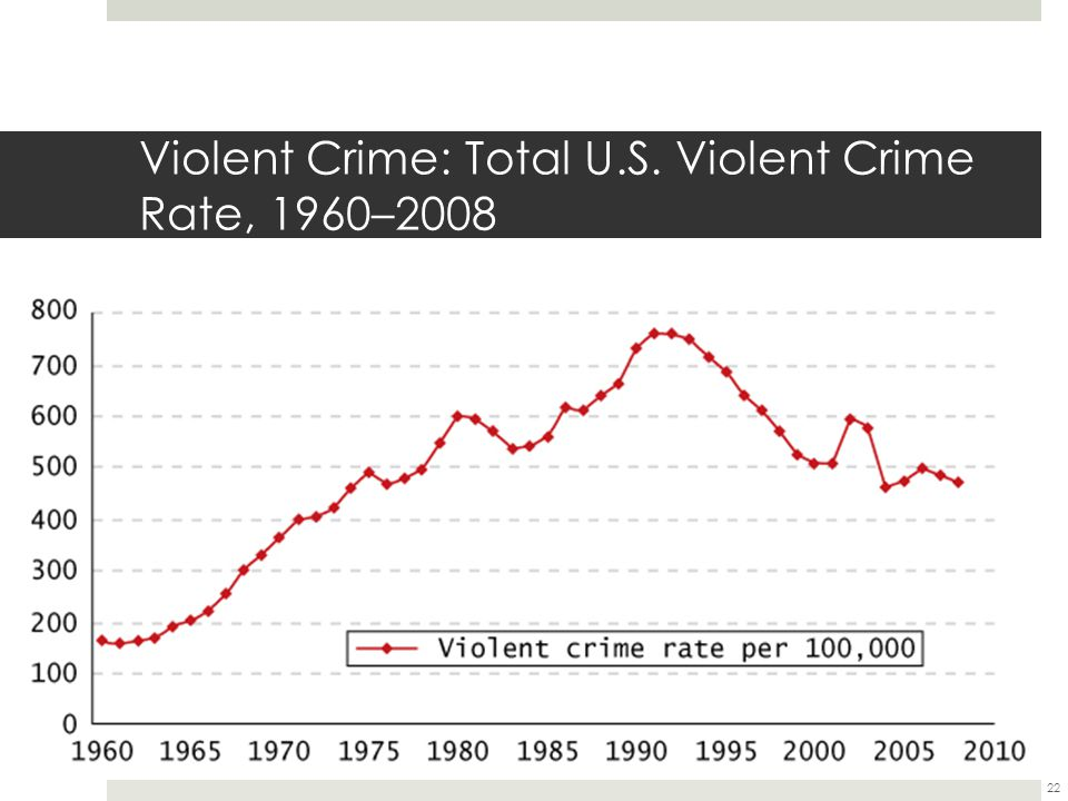Violent Crime: Total U.S. Violent Crime Rate, 1960–2008