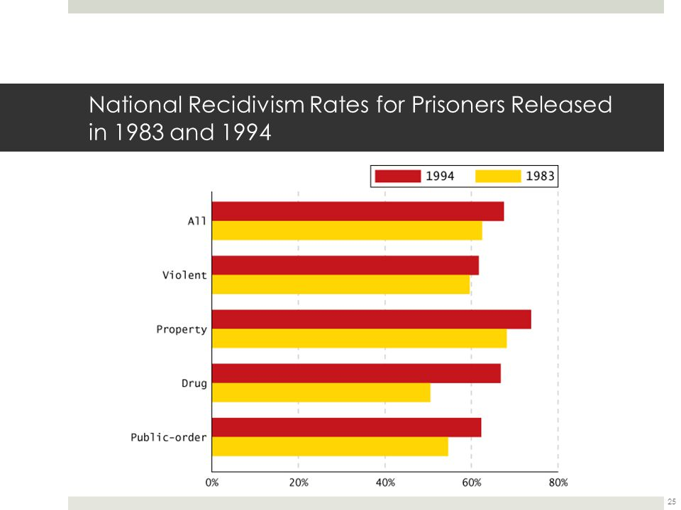 National Recidivism Rates for Prisoners Released in 1983 and 1994