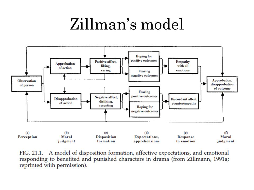 Zillman's model