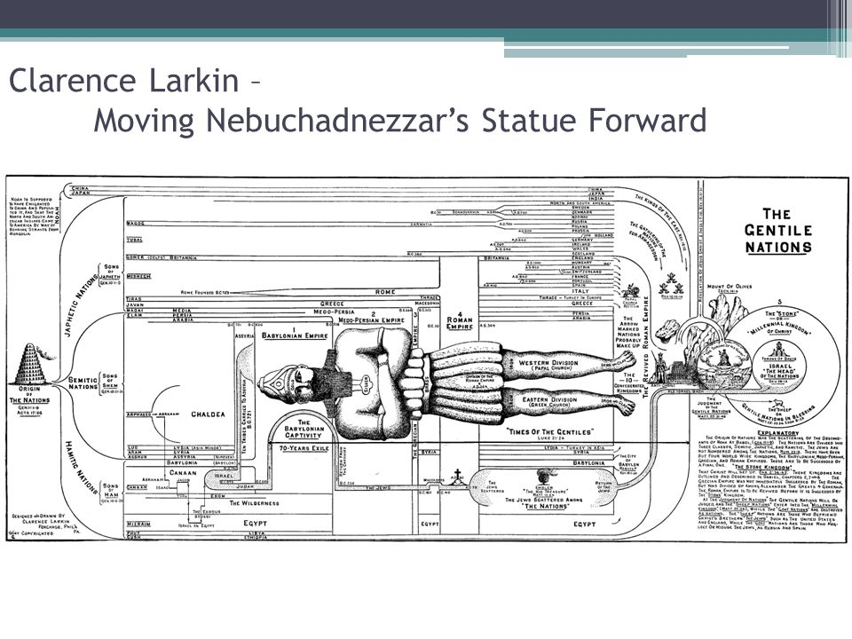 Clarence Larkin – Moving Nebuchadnezzar's Statue Forward