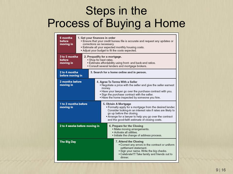 Steps in the Process of Buying a Home