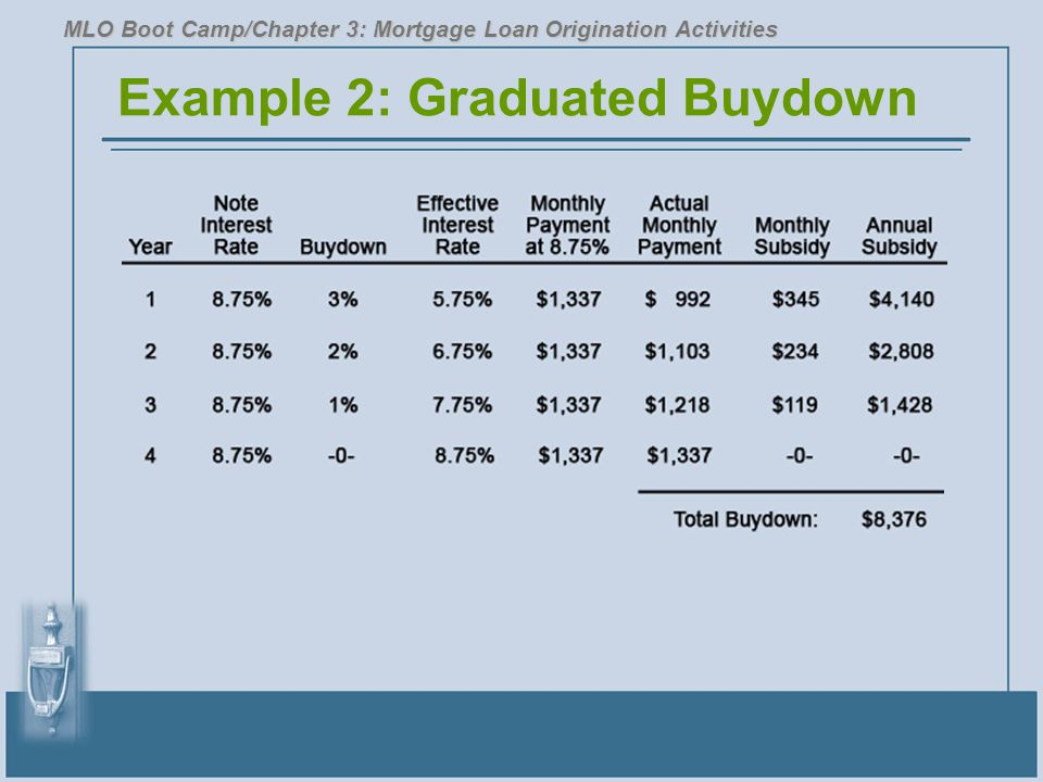 Example 2: Graduated Buydown