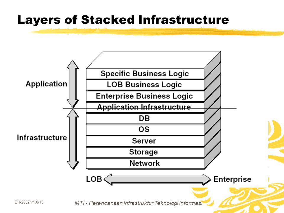 Layers of Stacked Infrastructure