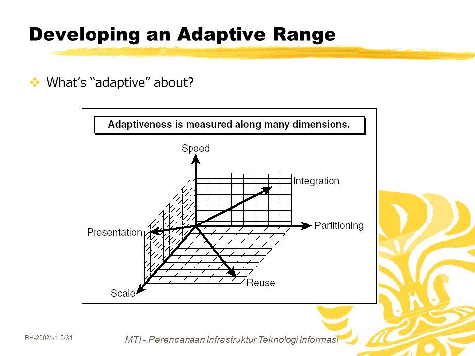 Developing an Adaptive Range