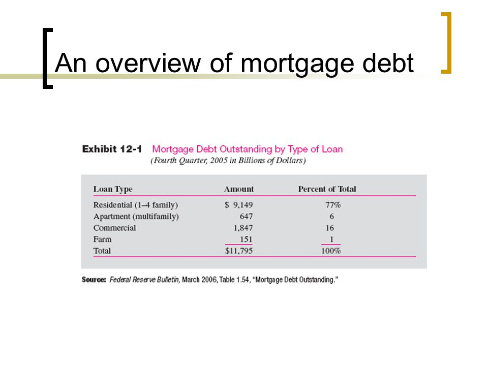 An overview of mortgage debt
