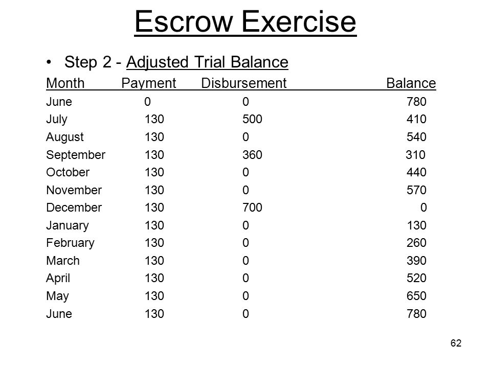 Escrow Exercise Step 2 - Adjusted Trial Balance