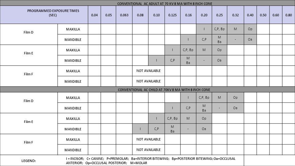 LEGEND: PROGRAMMED EXPOSURE TIMES (SEC) 0.04 0.05 0.063 0.08 0.10