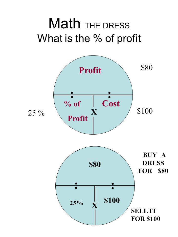 Math THE DRESS What is the % of profit