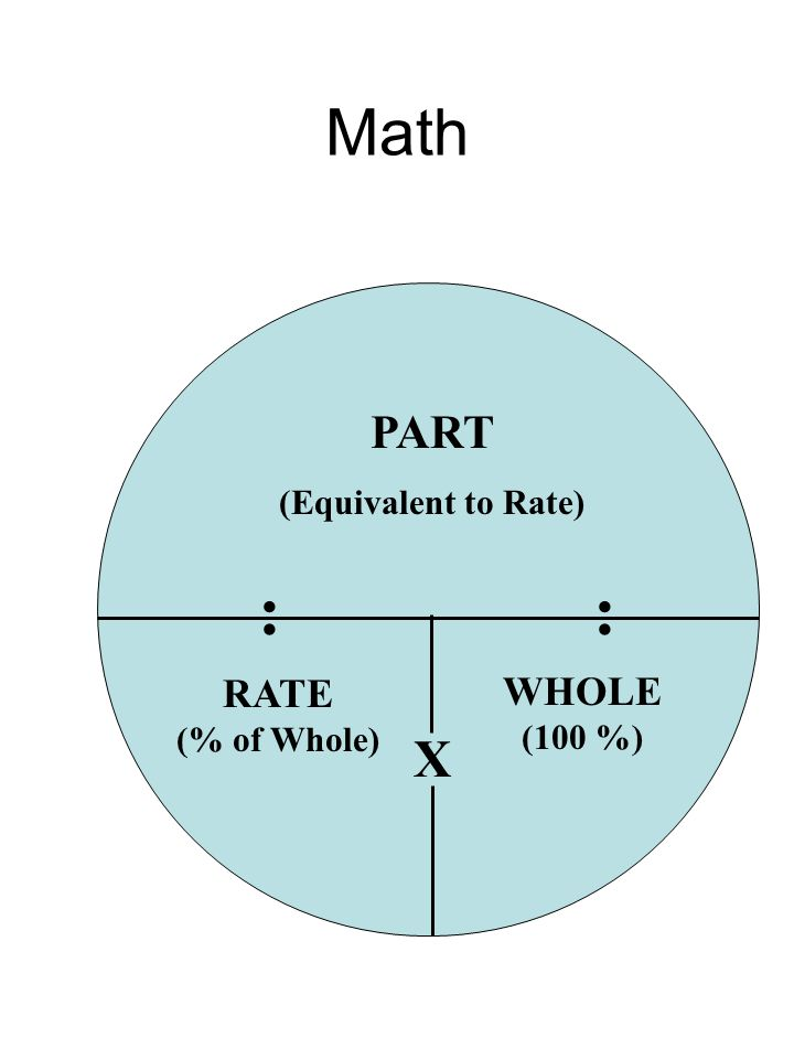 Math PART (Equivalent to Rate) : : RATE (% of Whole) WHOLE (100 %) X