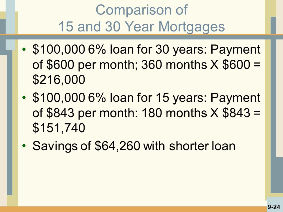 Comparison of 15 and 30 Year Mortgages