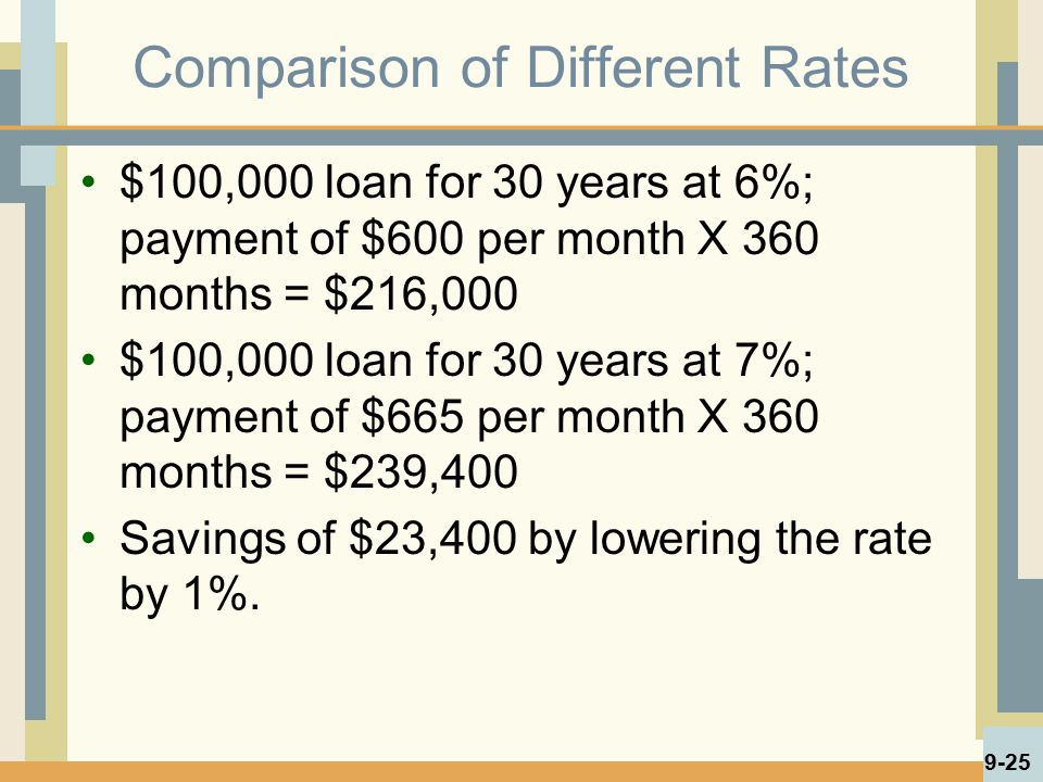 Comparison of Different Rates