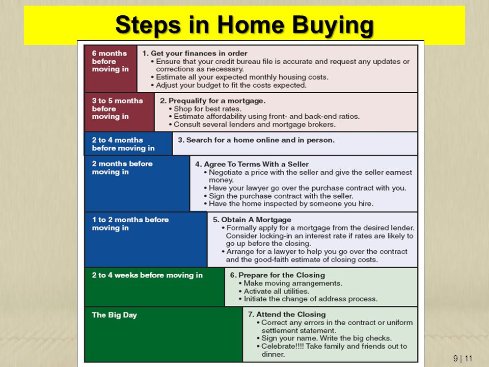 Steps in Home Buying