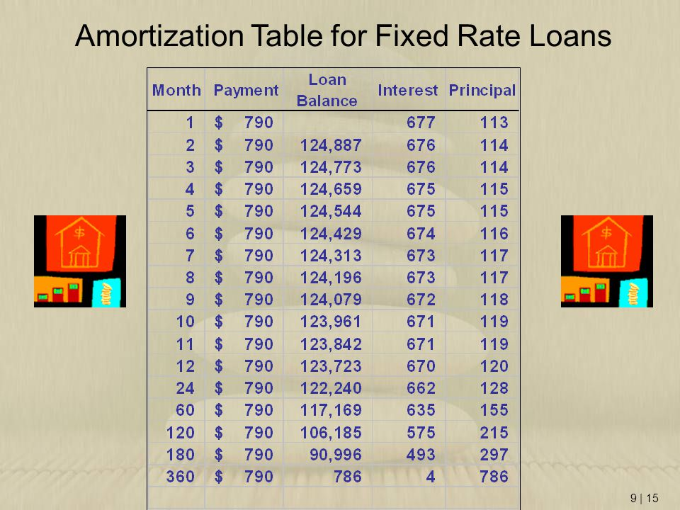 Amortization Table for Fixed Rate Loans