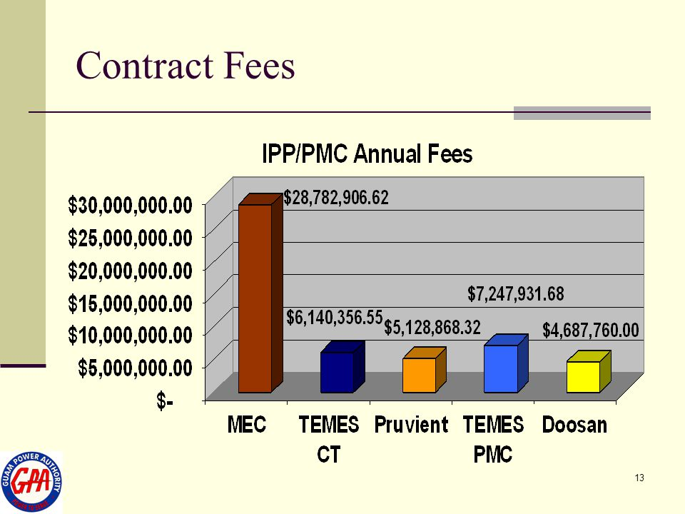 Contract Fees