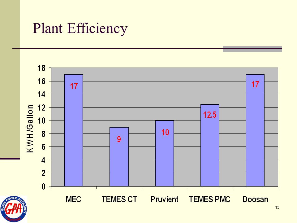 Plant Efficiency