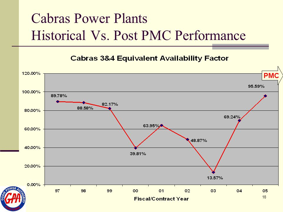 Cabras Power Plants Historical Vs. Post PMC Performance
