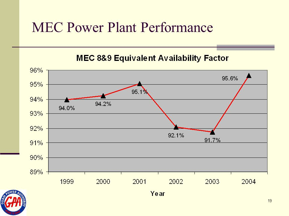MEC Power Plant Performance