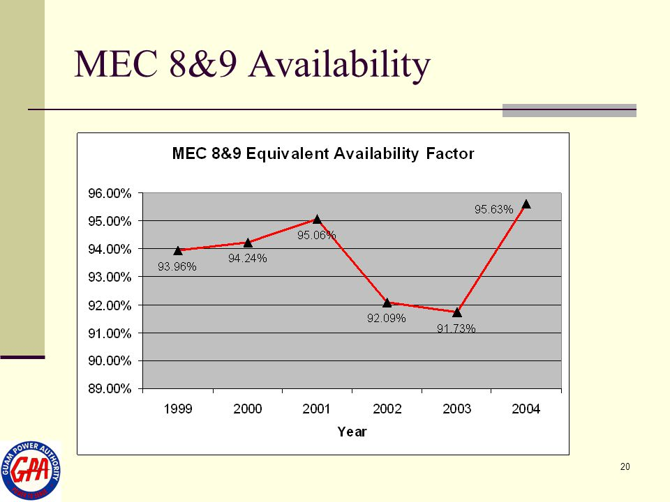 MEC 8&9 Availability