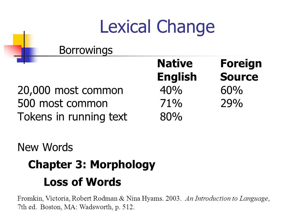 Lexical Change Borrowings Native Foreign English Source
