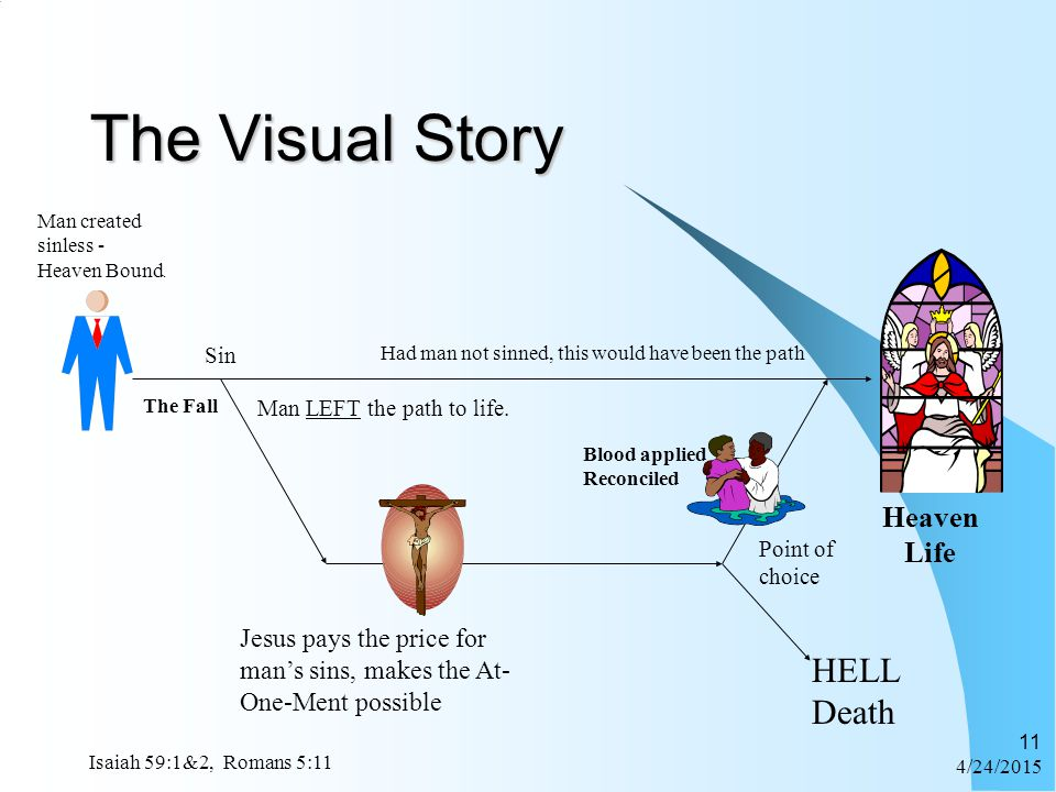 The Visual Story HELL Death Heaven Life
