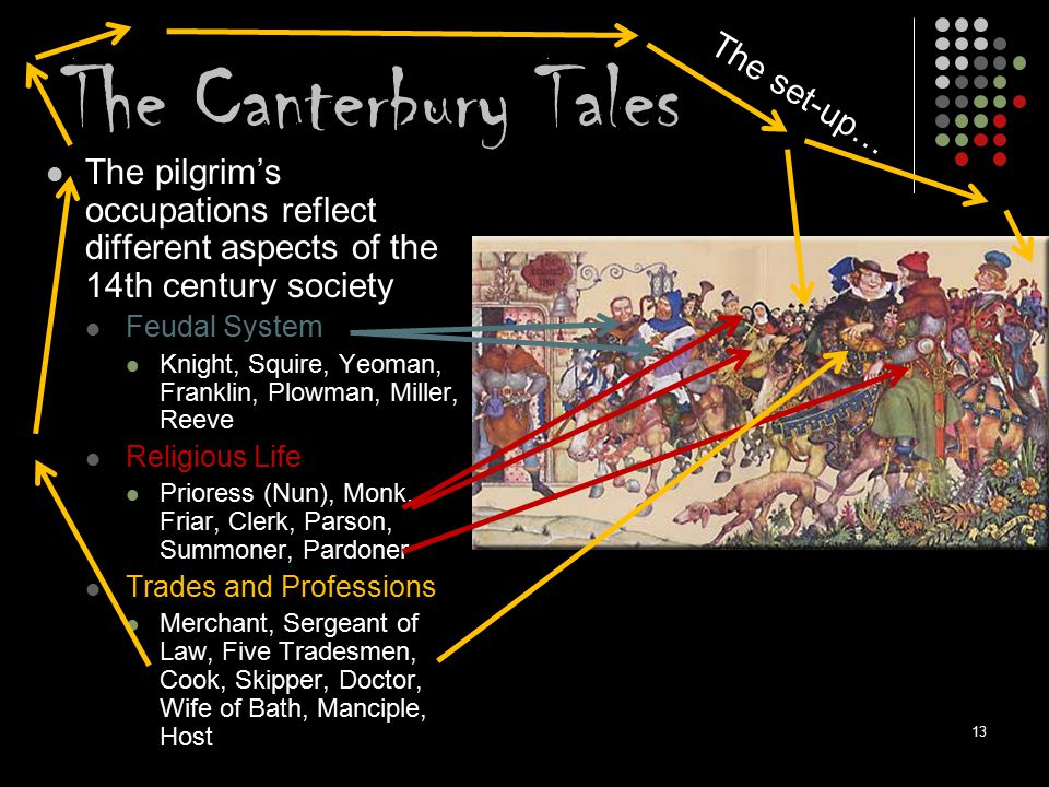 The Canterbury Tales The set-up…