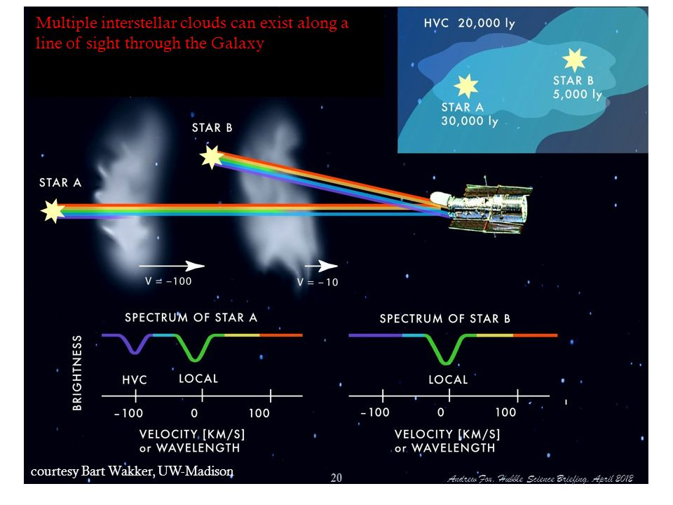 Multiple interstellar clouds can exist along a line of sight through the Galaxy