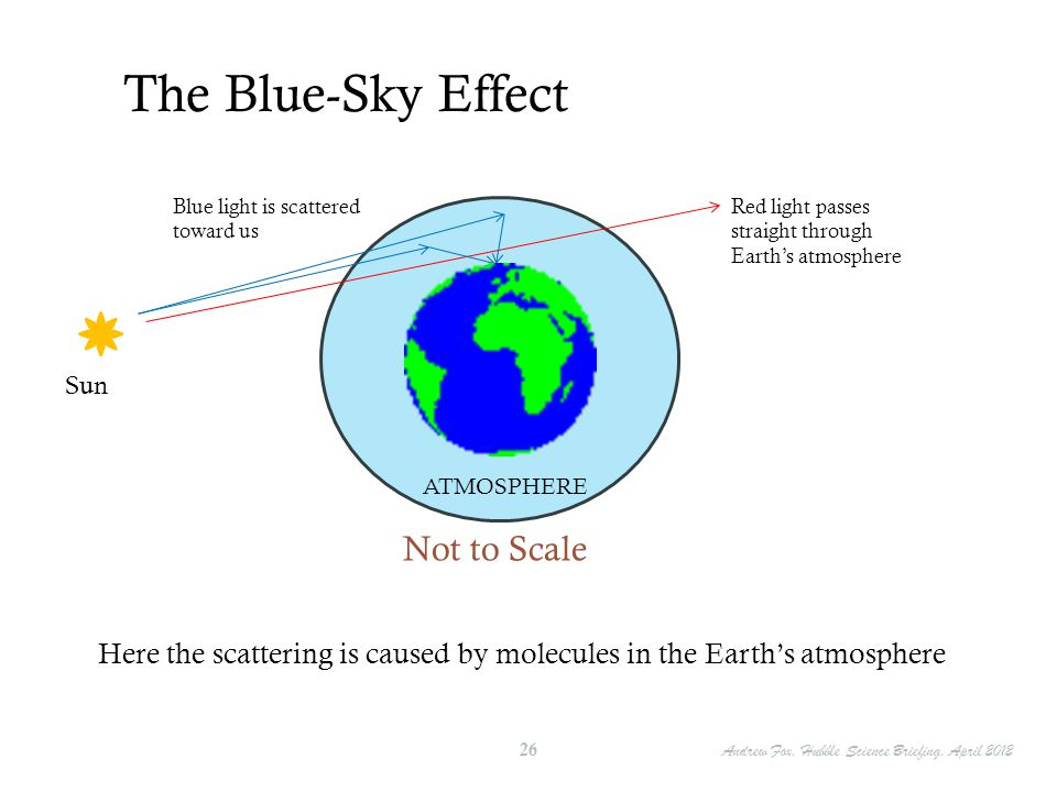 The Blue-Sky Effect Not to Scale