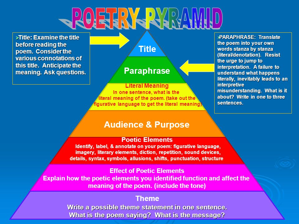 POETRY PYRAMID