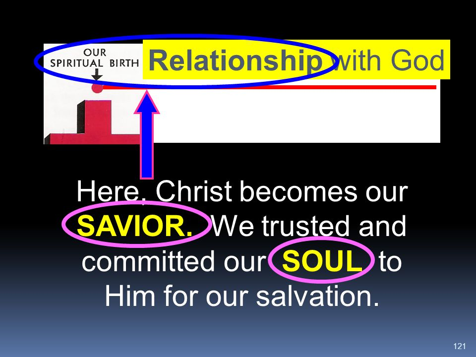 Relationship with God Here, Christ becomes our SAVIOR.