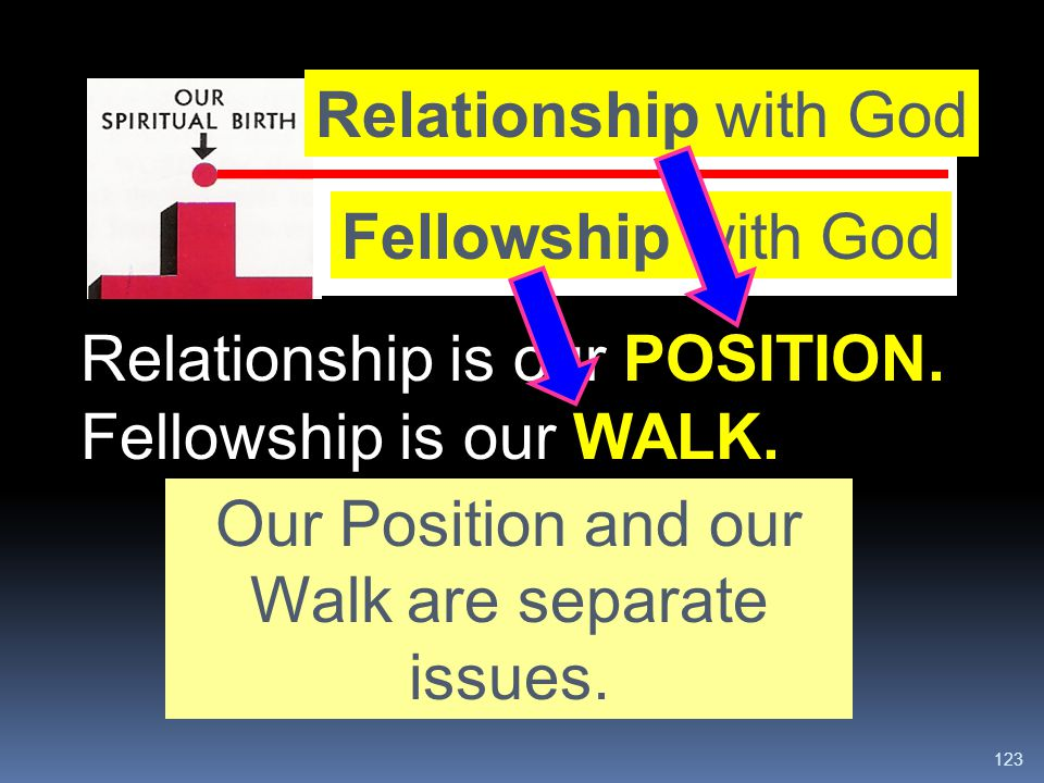 Our Position and our Walk are separate issues.
