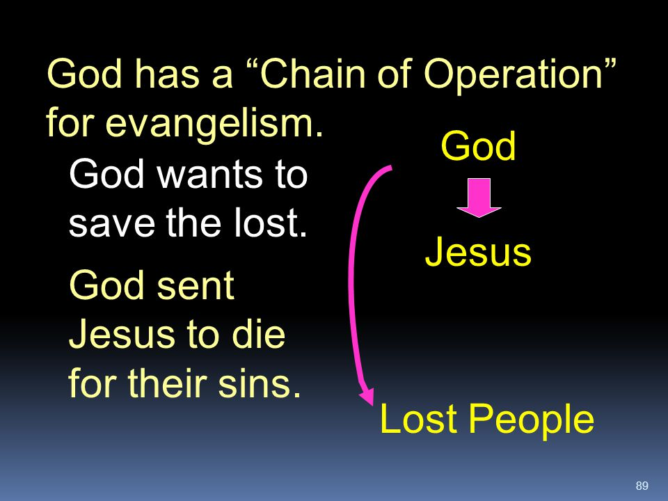 God has a Chain of Operation for evangelism.