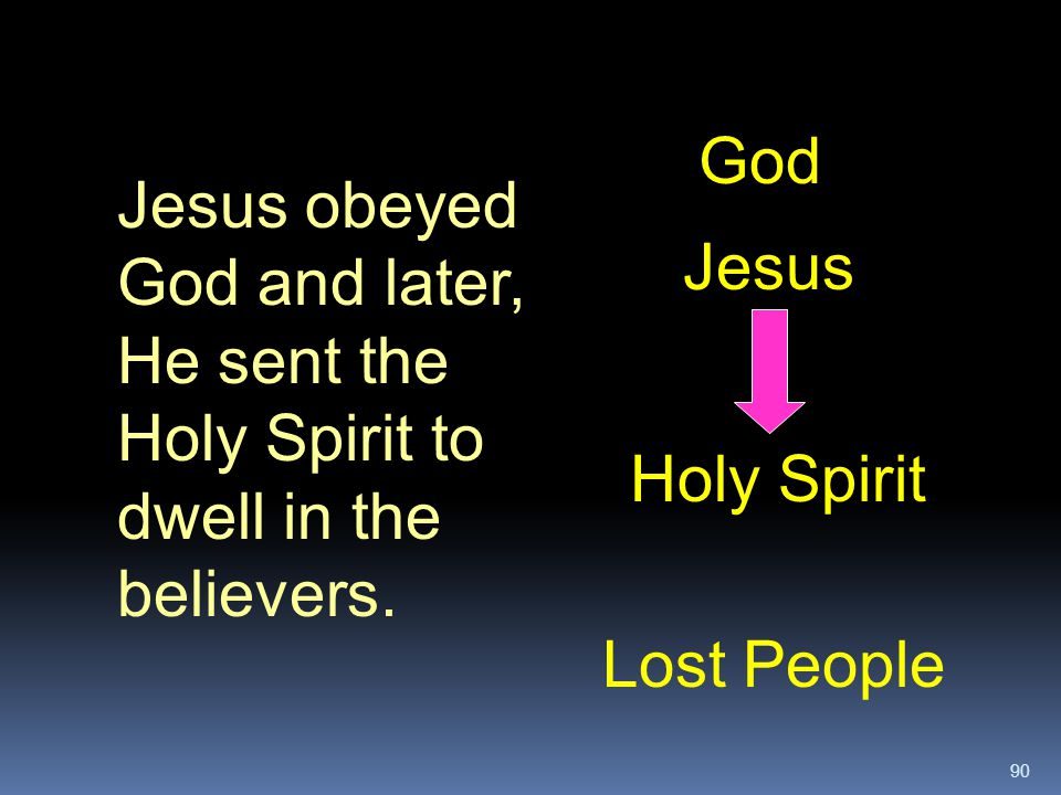 God Jesus obeyed God and later, He sent the Holy Spirit to dwell in the believers. Jesus. Holy Spirit.
