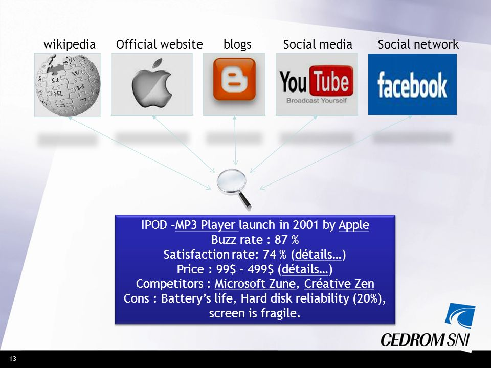 IPOD –MP3 Player launch in 2001 by Apple Buzz rate : 87 %